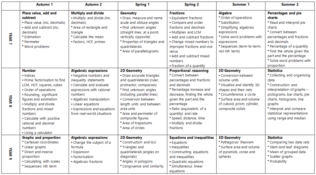 KSA KS3 Overview